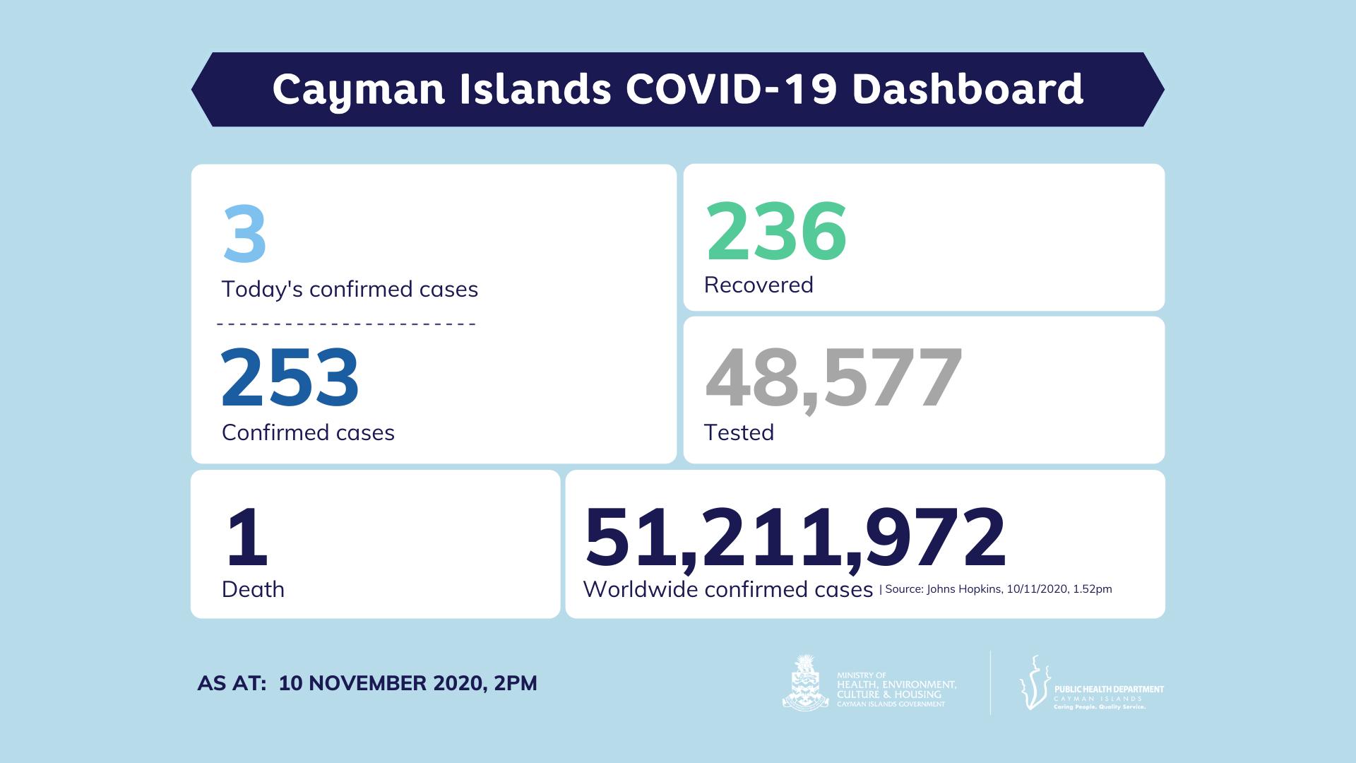 COVID-19 Testing Update 10 November 2020